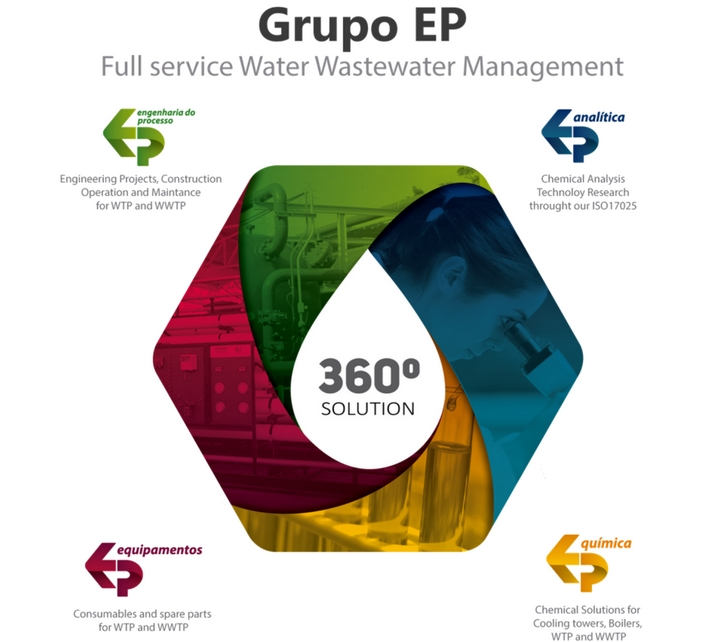 360 solution - Grupo EP